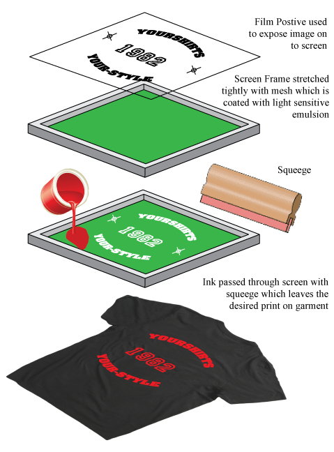 Basic Screen Printing process